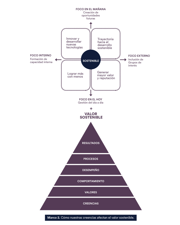 Diseño estrategico responsabilidad global