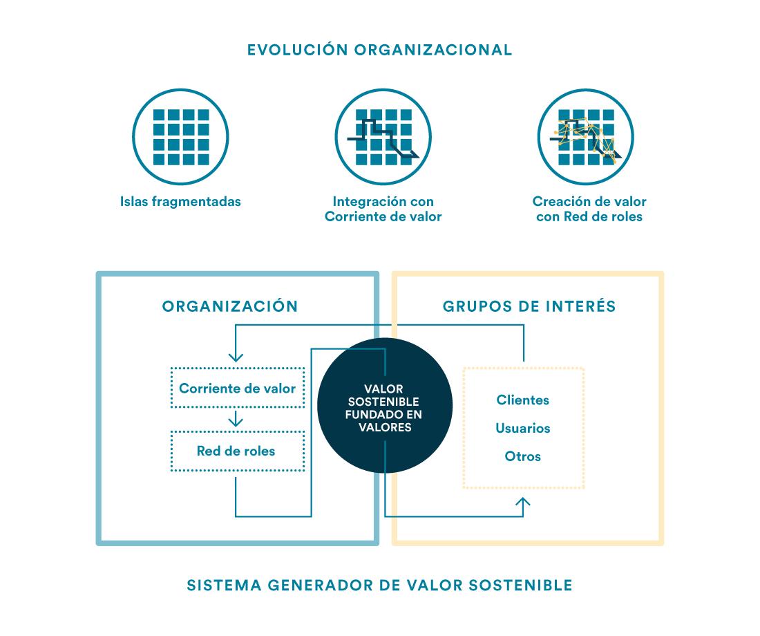 Modelo de negocio responsabilidad global